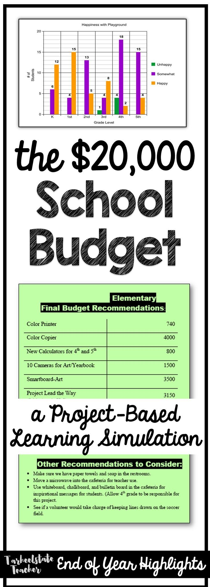Project Based Learning Government Economics Social Studies Simulation for PBL; 4th and 5th graders figure out what to do with a $20,000 school budget in this PBL unit; read all about it!