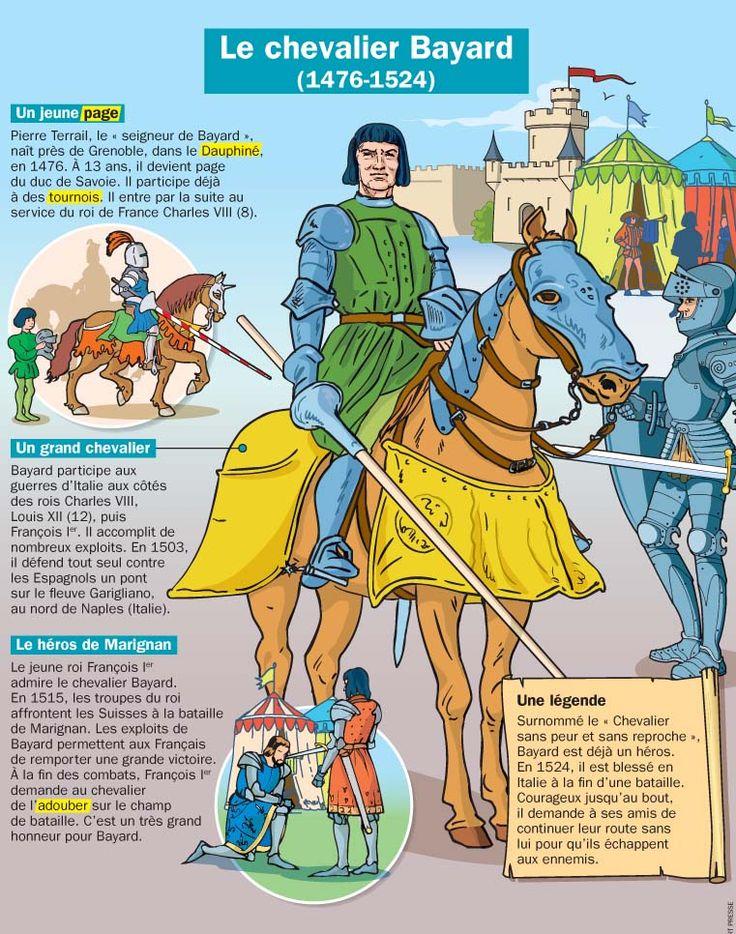 Fiche exposés : Le chevalier Bayard