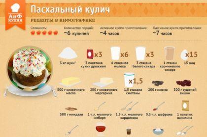 Как приготовить пасхальный кулич   Рецепты в инфографике   Кухня   Аргументы и Факты
