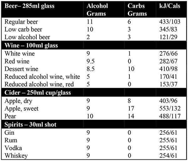 Which alcoholic drink is best? Along with the taste, the amount of alcohol, carbohydrate and kilojoules/calories in alcoholic beverages are all important factors to consider when choosing a drink. Check out our at-a-glance tables to make better choices in the festive season – and throughout the coming year. (We have rounded all figures up/down.)