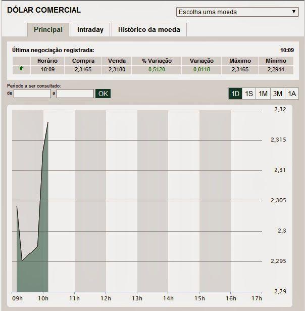 Folha do Sul - Blog do Paulão no ar desde 15/4/2012: COTAÇÃO DÓLAR COMERCIAL, HOJE 10hs