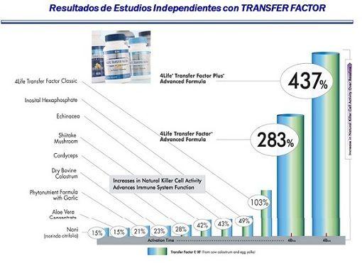 efectividad 4life transfer factor plus para que sirve