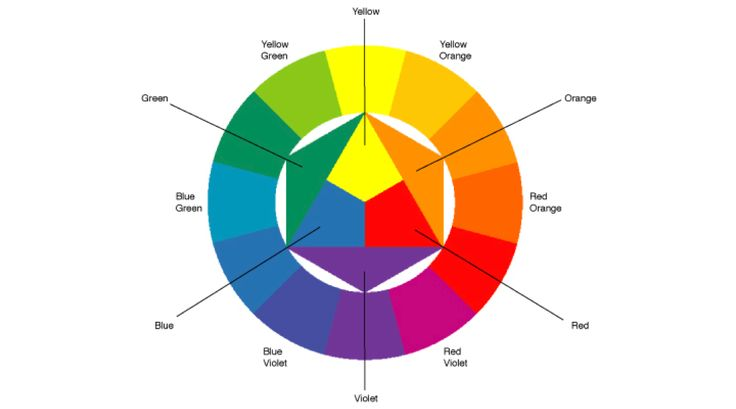 itten colour wheel theory - Google Search