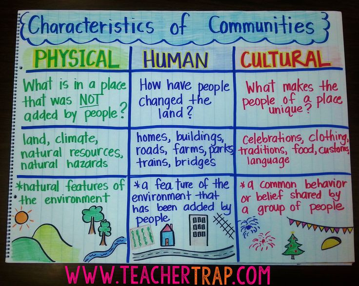 "In Texas, 3rd Grade Social Studies is ALL about communities.  When I first started teaching 3rd, it seemed like every unit was another ""Communities Unit"" (because it was). Continue Reading →"