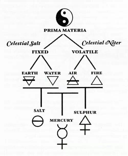 Magnum opus (alchemy)