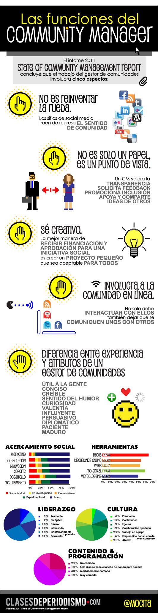 Funciones de un Community Manager #infografía http://www.clasesdeperiodismo.com/wp-content/uploads/2011/04/info-funciones-cm-11.png