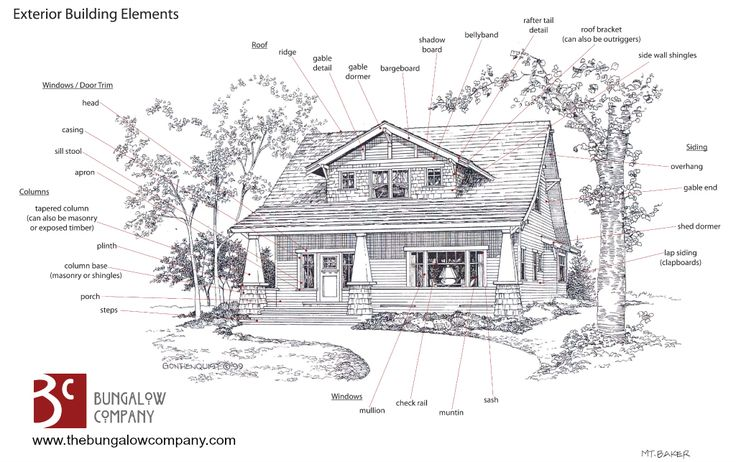 Craftsman Style Bungalows Are A Favorite Among Homebuyers