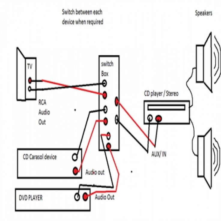 process flow diagram programs