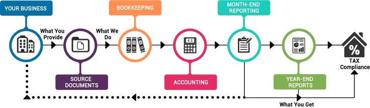 Accounting Process for Manufacturing Firms