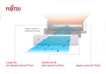 Fujitsu: Filtros de iones desodorizadores: Expulsan las bacterias y atrapan fácilmente el polvo y la suciedad del aire. Filtros antibacterias y desodorizadores: Evitan los malos olores producidos por las bacterias. Filtros antibacterias: Recurren a la electricidad estática para atrapar esporas, partículas y microorganismos. Limpieza automática de filtros: Consigue mantener el aire siempre limpio y agradable y los filtros no quedan obturados por el polvo. Fujitsu en Sánchez Plá…
