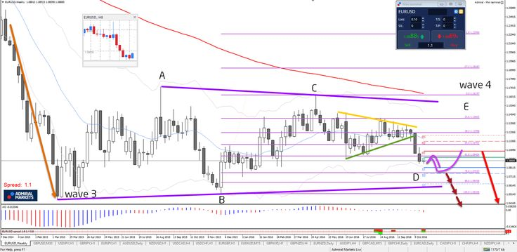 EUR/USD en USD/JPY momentum of trend? http://buff.ly/2fbmqhP #trade #fx #money - Your capital is at risk