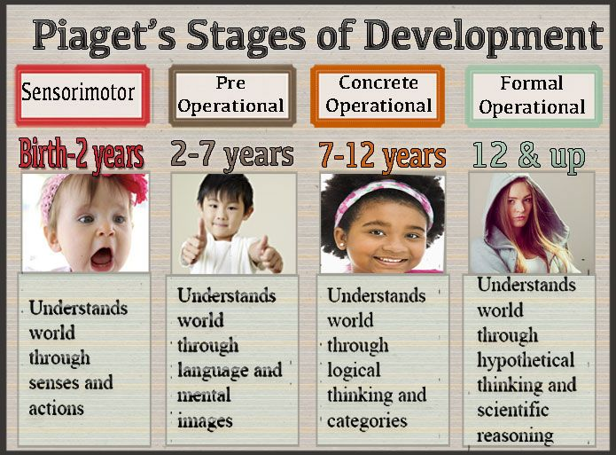 the piagetian stages of learning