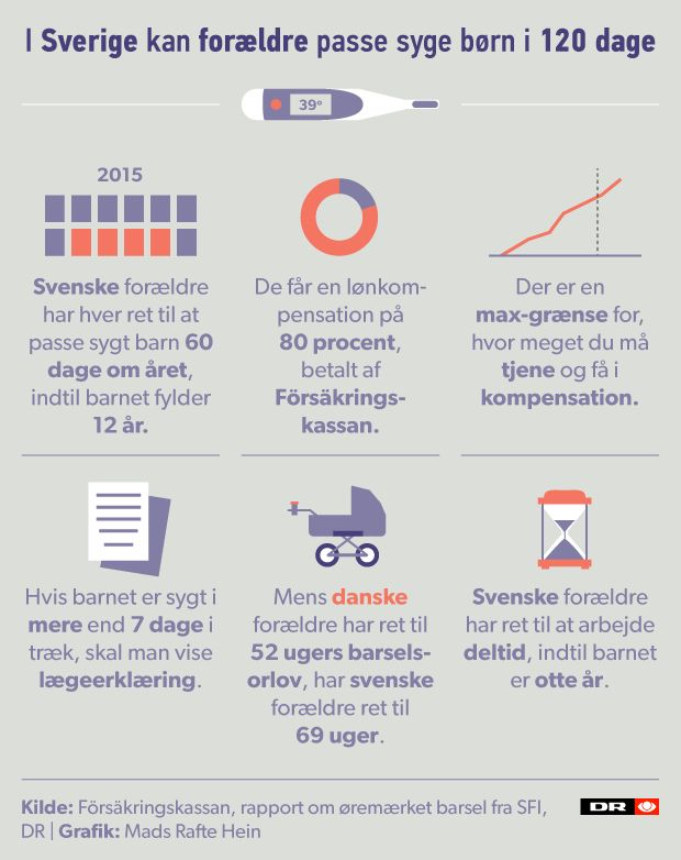 I Sverige kan forældre passe sygt barn i 120 dage | Nyheder | DR