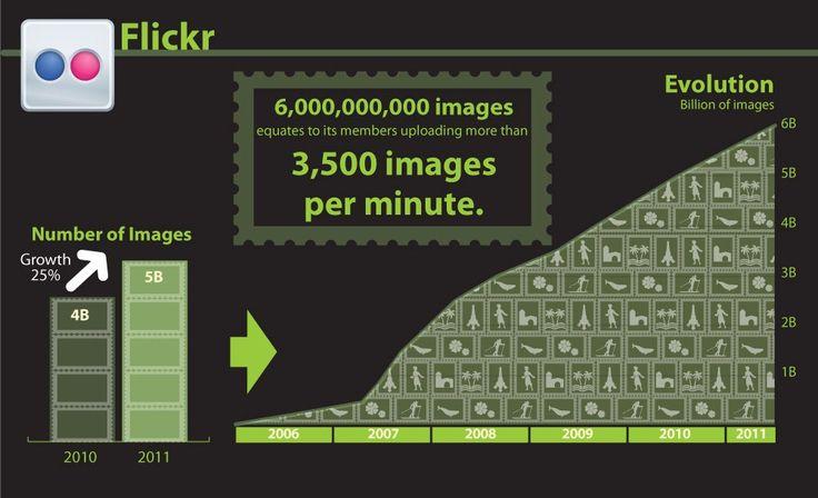 Imágenes por minuto