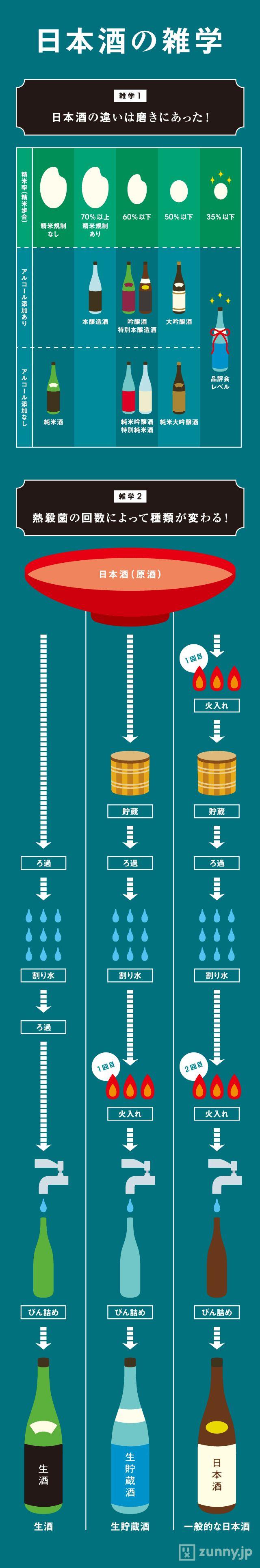 「精米率×熱処理」でわかる! 日本酒の分類 | ZUNNY インフォグラフィック・ニュース