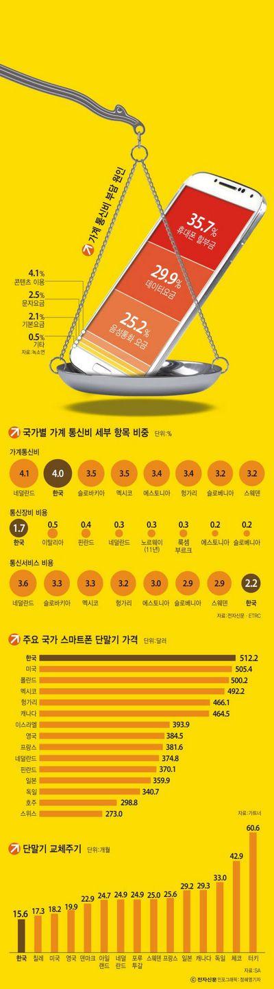 국가별 가계 통신비 세부 항목 대한민국은 통신요금이 엄청 비싸다