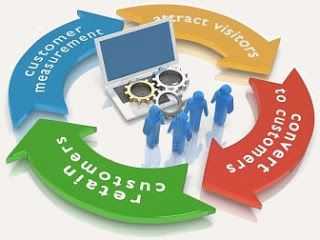 Ethical search engine optimization is decisive for growing Google ranking and web traffic to your website or blog.  Easy Submission is using search engine optimization techniques, but often in a misguided way. www.nivilseo.com