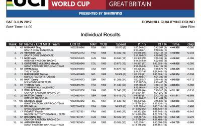 Downhill World Cup Fort William: Ergebnisse der Qualifikation  29er auf 1 2 & 3!