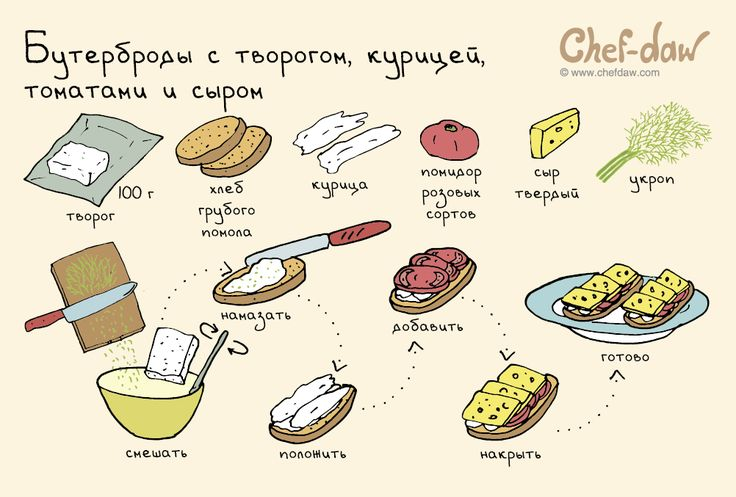 Бутерброды с творогом, курицей, томатами и сыром - chefdaw