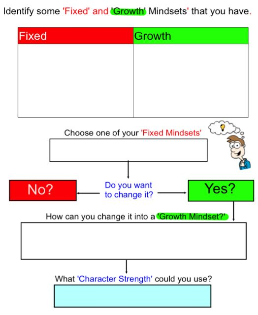 Fixed and Growth Mindsets http://4-5classnews.blogspot.com.au/p/positive-education.html
