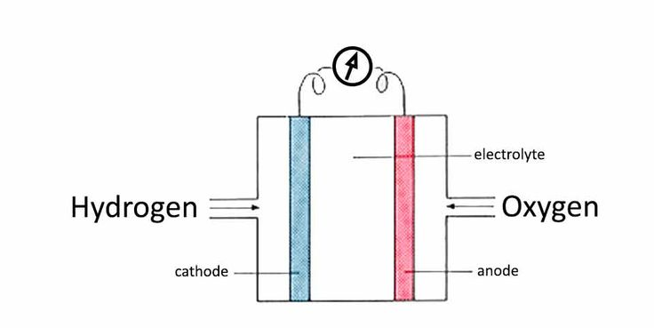 How to make a real hydrogen fuel cell