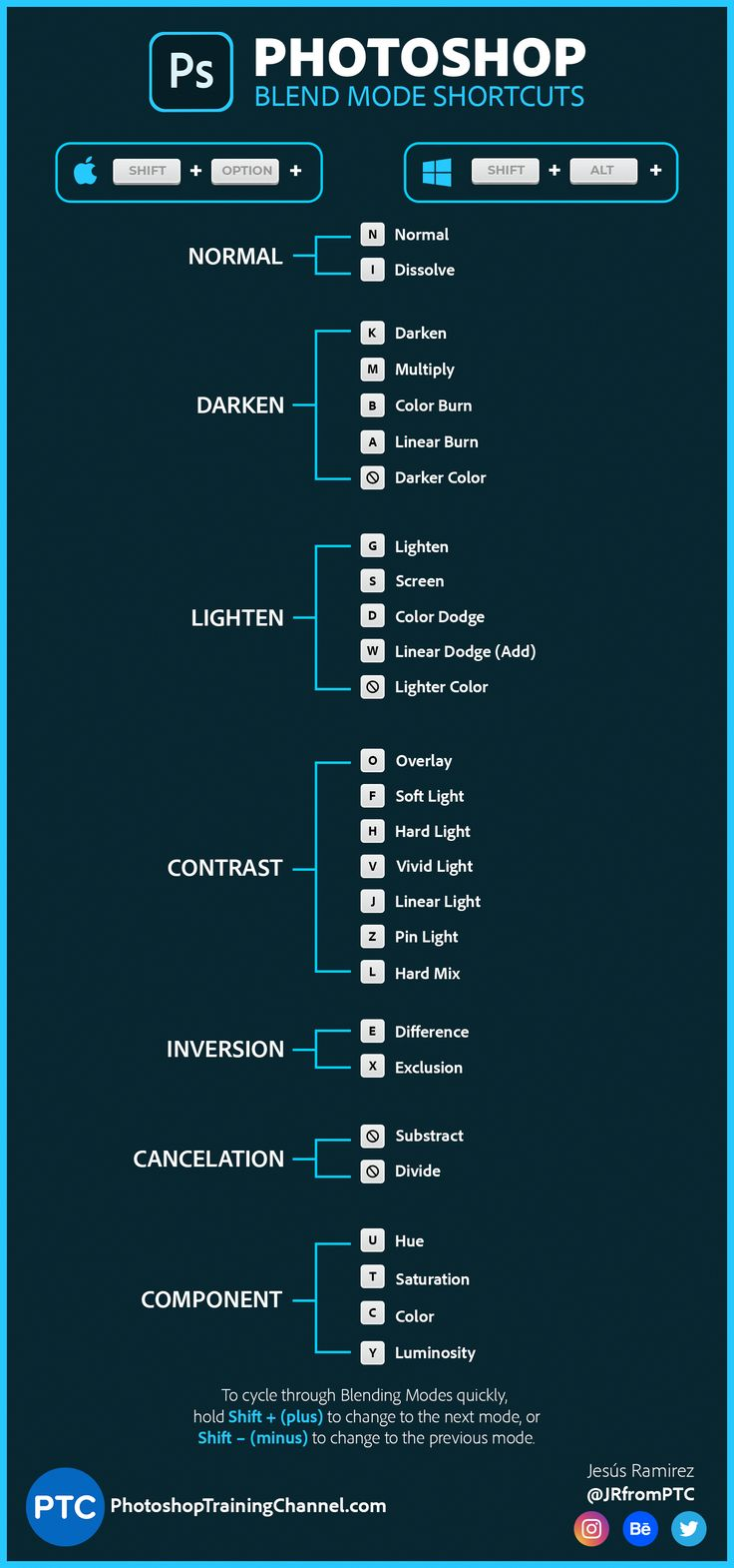 Info Graphic showing the keyboard shortcuts for Blend