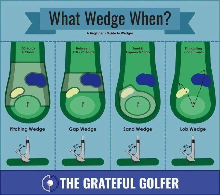 Simple golf tips explore how to a considerably