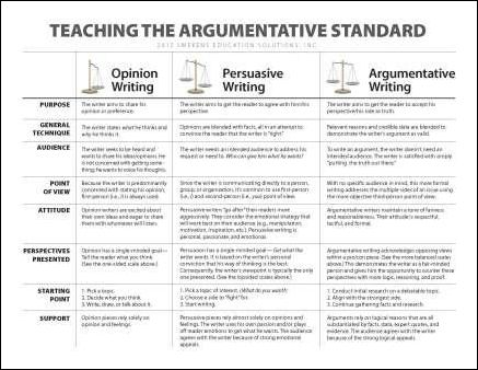 best ela writing images teaching english  argumentative v persuasive writing a chart that defines the differences between opinion