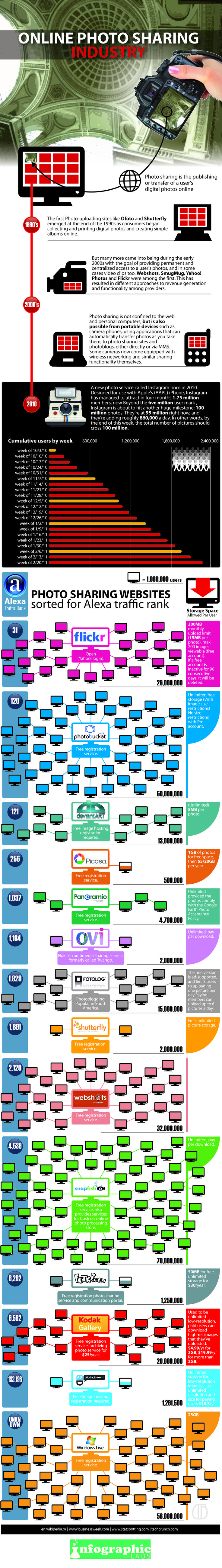 Online Photo Sharing: Comparing The Services