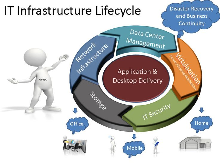 the it infrastructure essay