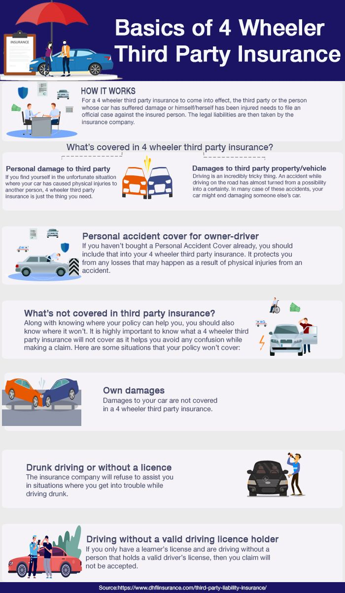 Third Party Car Insurance Will Not Only Cover Damages Caused By