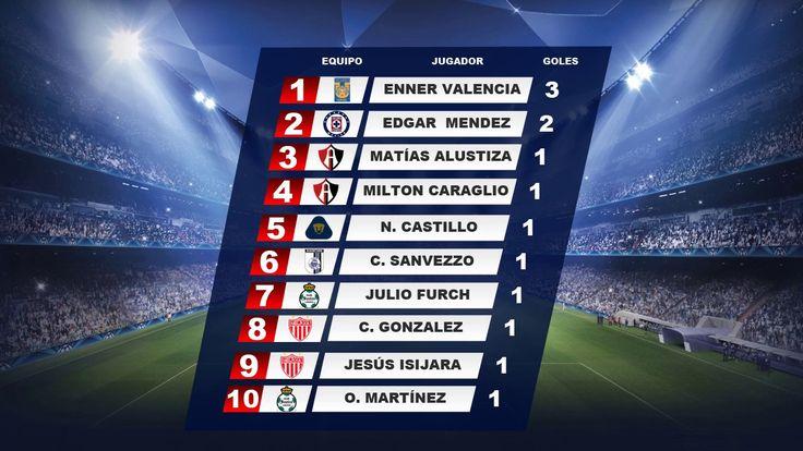 Tabla de Goleo Jornada 1 Liga MX AP-2017 ⚽  Quiniela MX