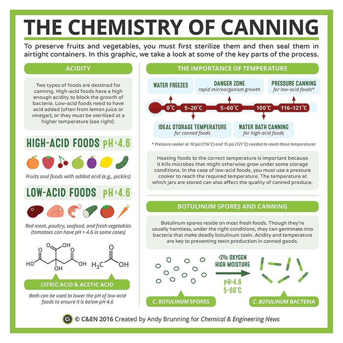 organic chemistry in food