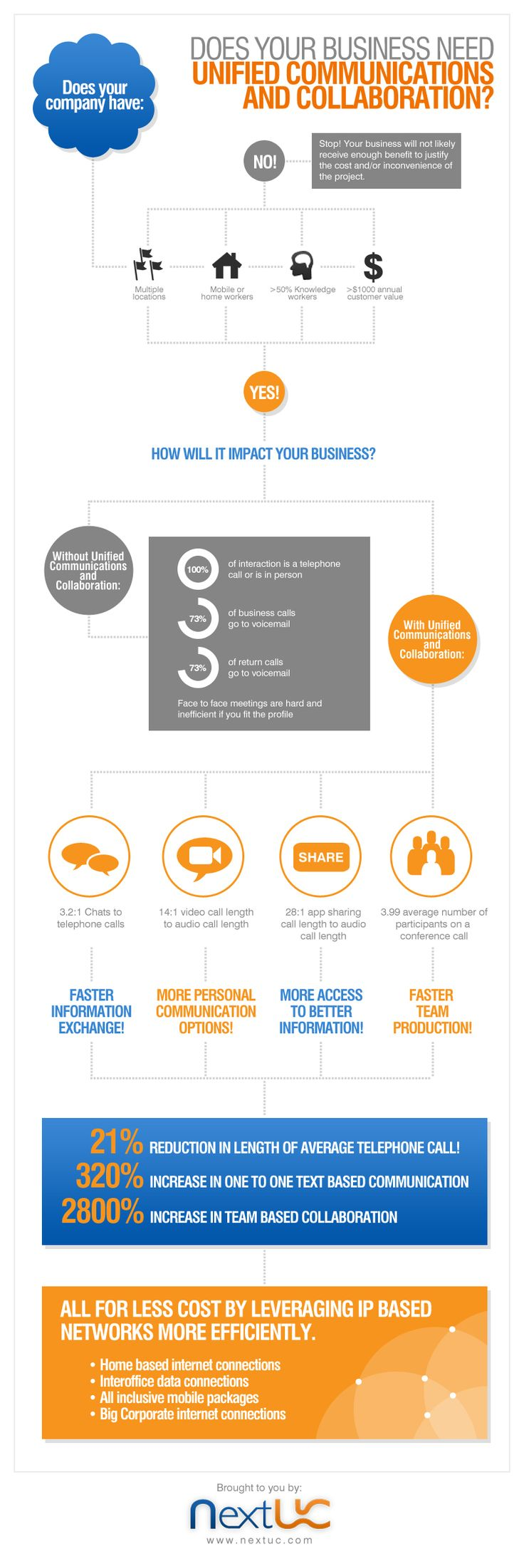 Unified communications and collaboration infographic - do you need it?