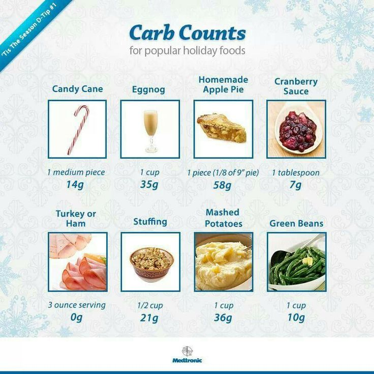 Carb count | Low carb dishes | Pinterest