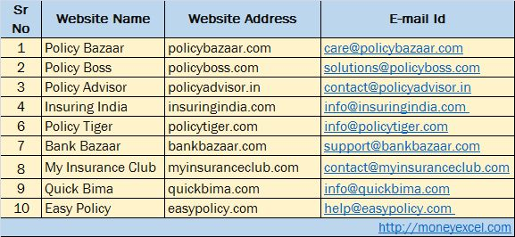 Do you Compare Insurance Policies before buying? One should Compare Insurance Policies online before taking any decision.Website to compare insurance policy