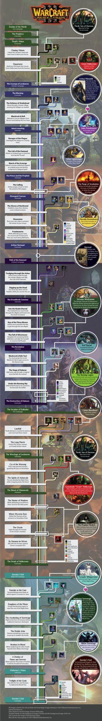 Timeline+of+the+Warcraft+3+Campaign+by+BlueNic.deviantart.com+on+@DeviantArt