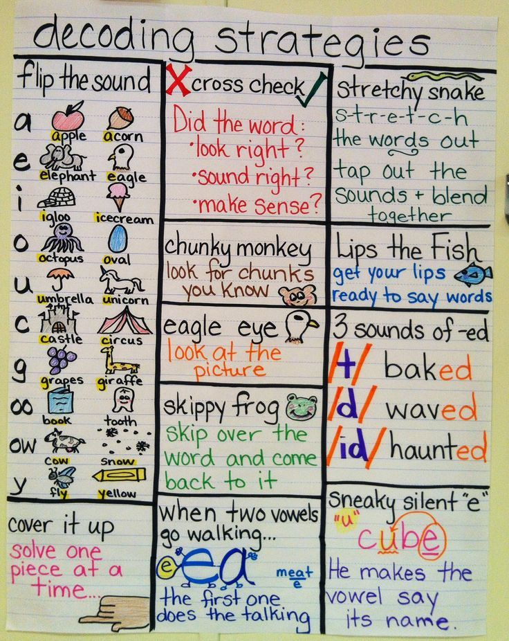 INSTRUCTION: This is a fun chart that the teacher can create with the students. Creating a list of decoding strategies is a good way to get students thinking about what they need to do to be able to spell a word.