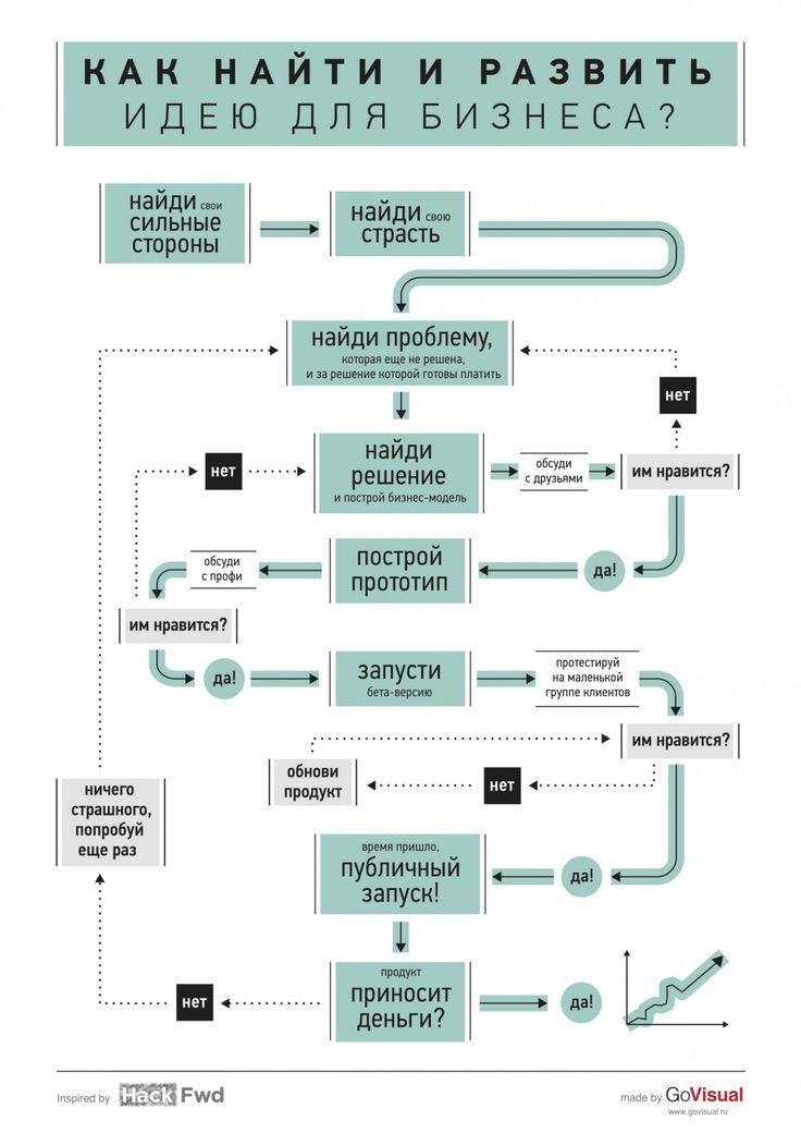 Как найти и развить идею для бизнеса Infographic
