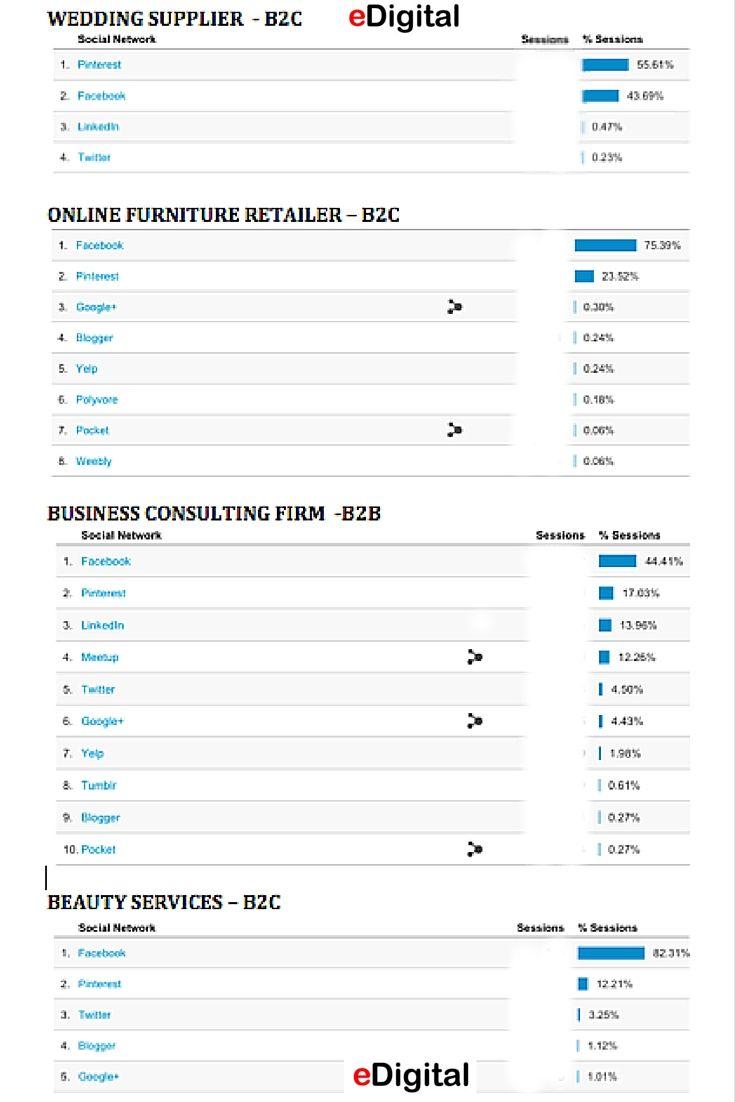 Mejores 79 imágenes de PINTEREST MARKETING by eDigital en Pinterest ...