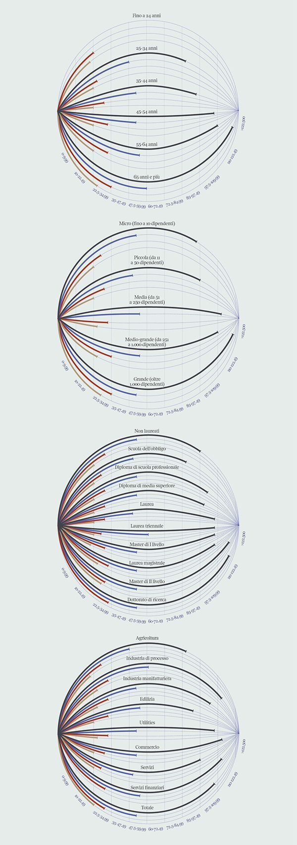The planets of salaries – by Federica Fragapane and Francesco Majno on Behance