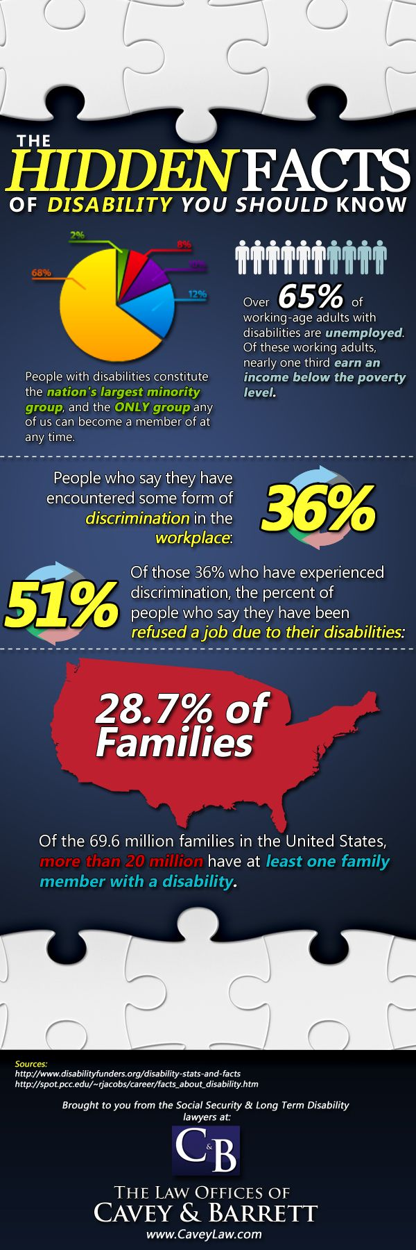 Hidden Facts of Disability Infographic. Notice that this is made by a law firm, which affects the rhetorical situation. Courtesy of http://www.caveylaw.com/the-hidden-facts-of-disability-infographic/