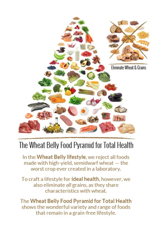 The Wheat Belly Food Pyramid