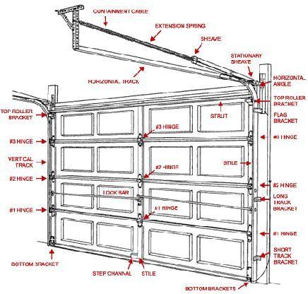 Garage Door Illustrated Parts Breakdown Home Tips