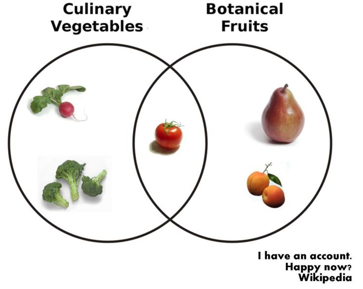 Botanical fruit and culinary vegetables
