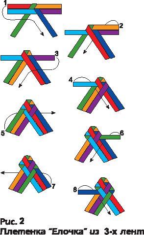 схема плетения из бумажных