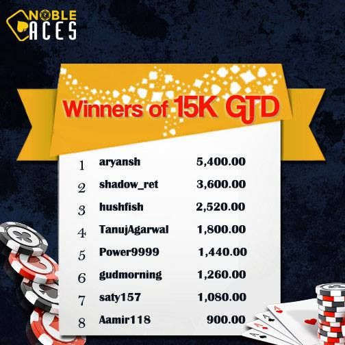 Winners of Weekly 15K GTD PLO #congratulations Everyone smile emoticon  http://www.nobleaces.com