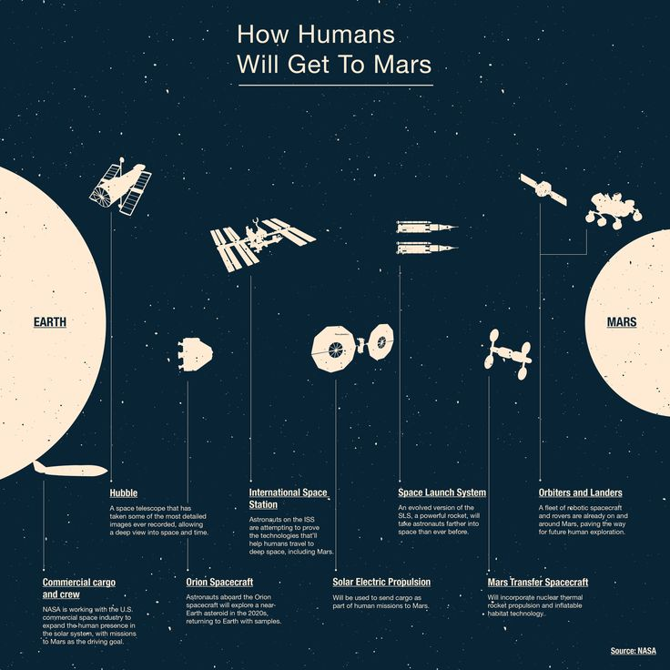 Co.Design has created this beautiful infographic, based on NASA information, which shows all of the space infrastructure we'll rely on to get humans to Mars.