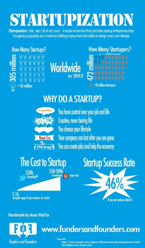 Startupización #infgografia #infographic