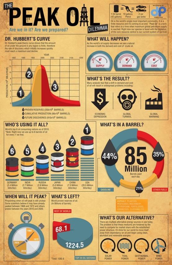 [The Peak Oil Dilemma]     http://pdagd2.blogspot.kr/2011/02/danny-prews-peak-oil-infographic.html